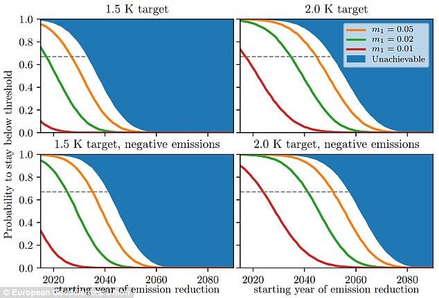 """科学家:2035年系""""临界点"""" 人类的时间不多了"""