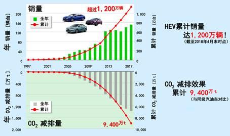 1200万辆混动只是小目标?丰田如何打造新能源生态圈