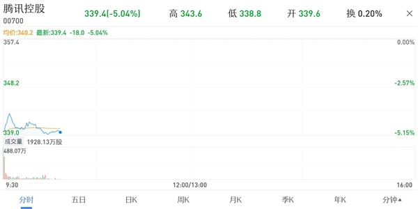 网络游戏将实施总量调控 腾讯股价大跌超5%