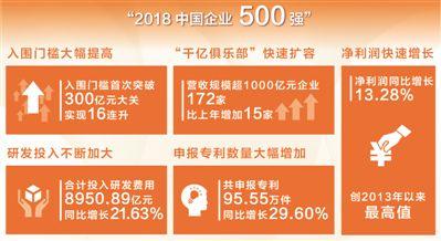 2018中国企业500强营收首破70万亿元