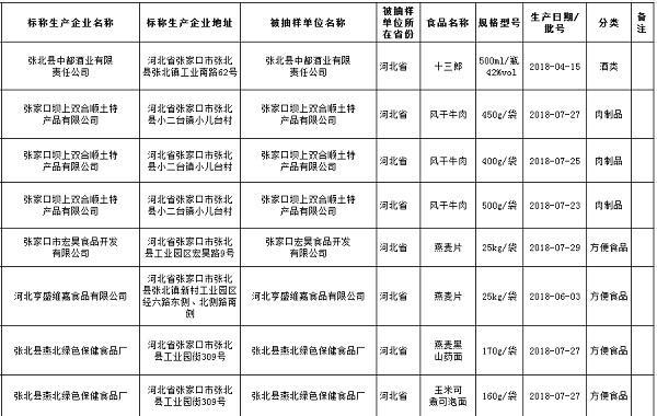 张家口市市场监管局:肉制品、方便食品等8批次食品样品抽检合格