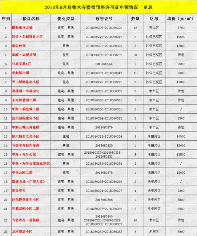 有证放心买 8 月乌鲁木齐楼市 23 个楼盘取得 101 个预售许可证
