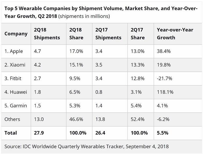 IDC公布2018年Q2数据 苹果依然引领智能手表市场