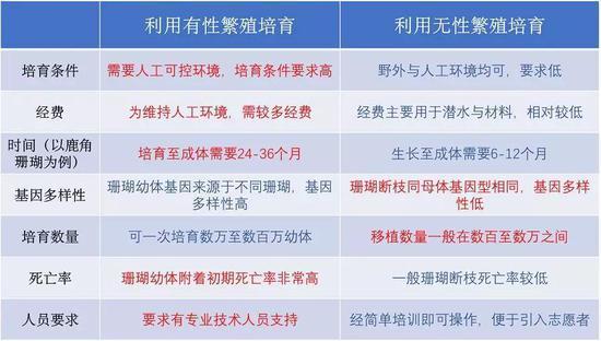 两种类别的珊瑚培育方法优缺点比较(图片来源:中国科学院南海研究所)