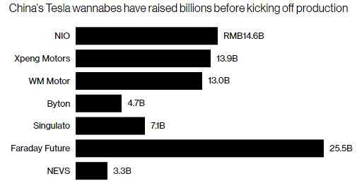 蔚来汽车寻求85亿美元估值 要投资者为潜力买单