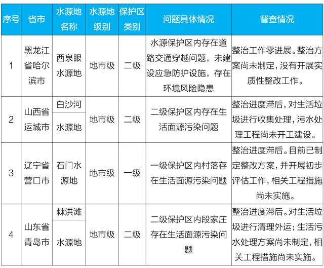 生态环境部:哈尔滨西泉眼水源地问题整治零进展