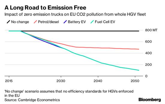 外媒:新能源卡车30年内将为欧洲省110亿桶石油