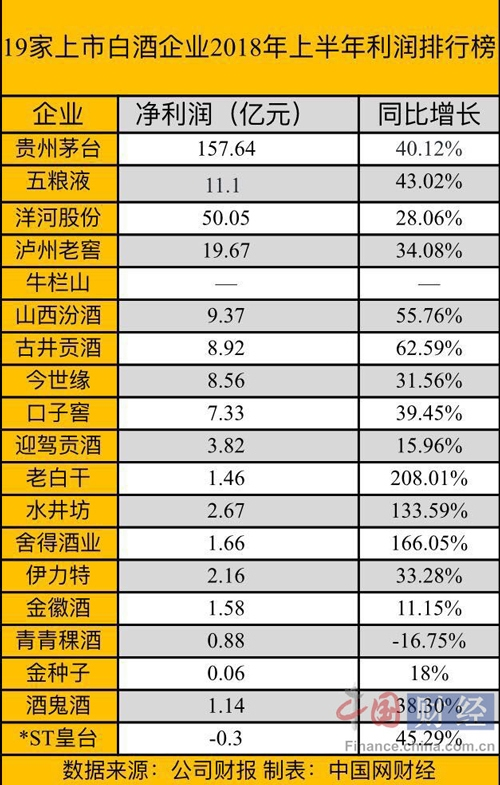 19家上市酒企上半年利润榜:茅台最赚钱 青青稞酒净利下滑