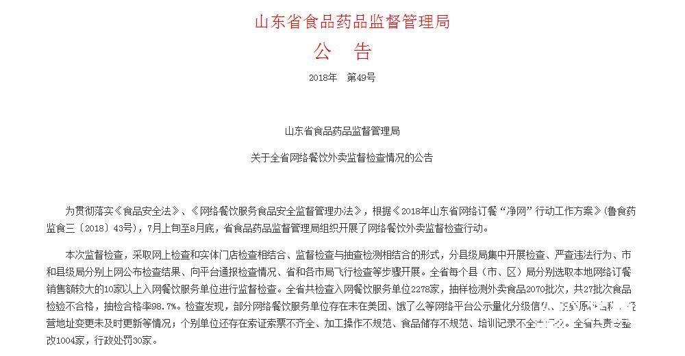 山东2278家外卖抽检,27批次食品检验不合格