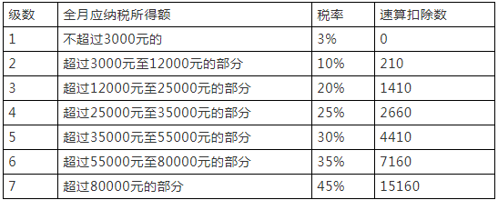 """5000元/月""""起征点""""下月实施 你能少缴多少个税"""