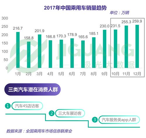 极光大数据:2018年汽车服务类app人群数据分析报告