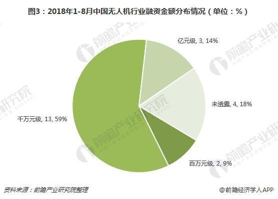 图3:2018年1-8月中国无人机行业融资金额分布情况(单位:%)