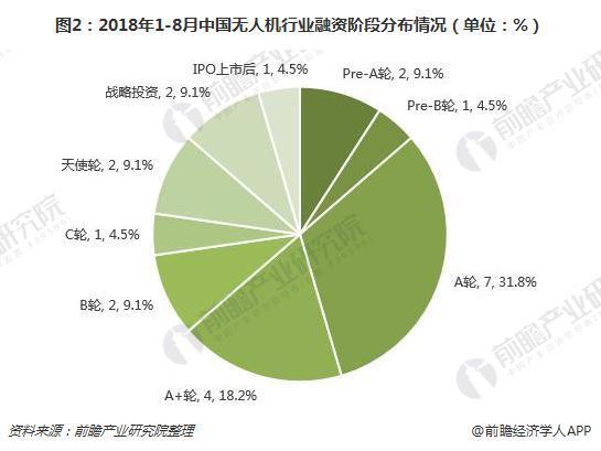 图2:2018年1-8月中国无人机行业融资阶段分布情况(单位:%)