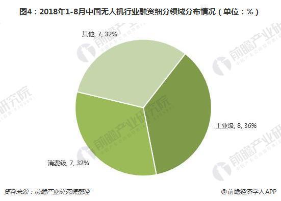 图4:2018年1-8月中国无人机行业融资细分领域分布情况(单位:%)