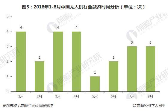 图5:2018年1-8月中国无人机行业融资时间分析(单位:次)