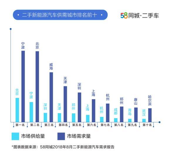 58同城二手新能源汽车需求报告:20-35岁年轻用户占比达7成