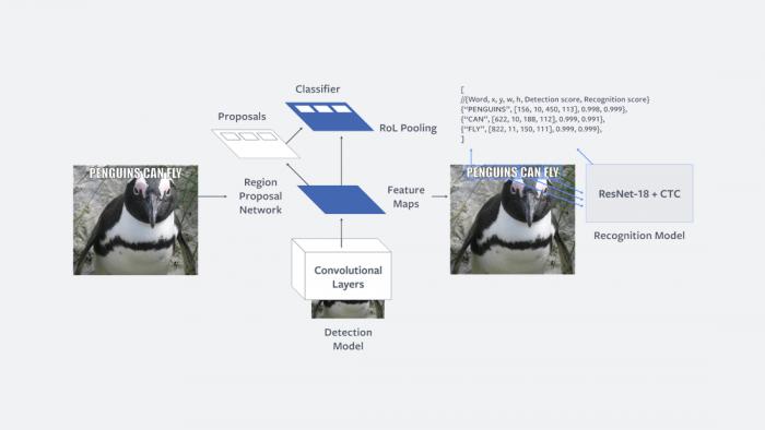 Facebook推出新AI系统:有助于检测仇恨言论
