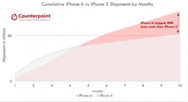 iPhone X出货量达6000万部  占苹果手机收入五成
