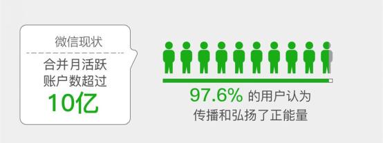 腾讯CSR报告:微信拉动社会就业规模2030万人