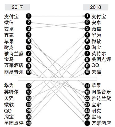 美媒:中国消费者不再热爱苹果和宜家了?