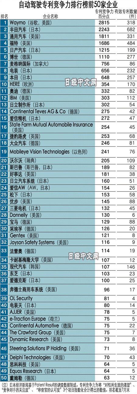 日媒:自动驾驶专利竞争力50强没有中国企业