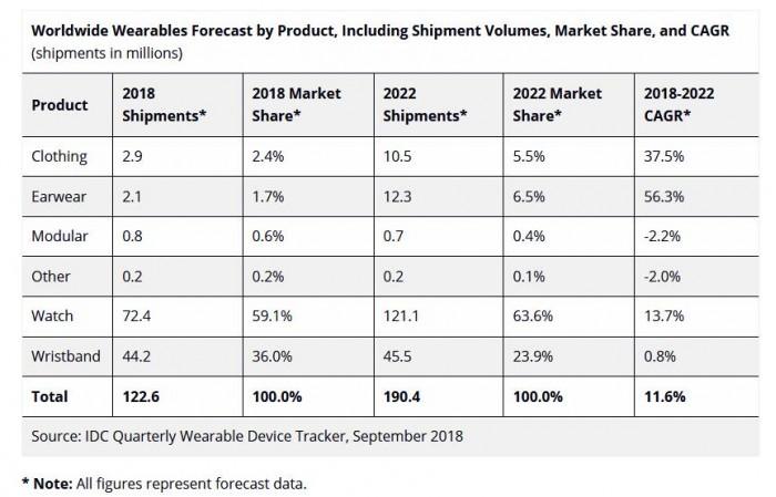 IDC预测2022年智能手表全球出货量将翻倍