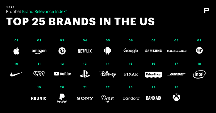 苹果成全美品牌相关性指数排行榜第一品牌 安卓列第五