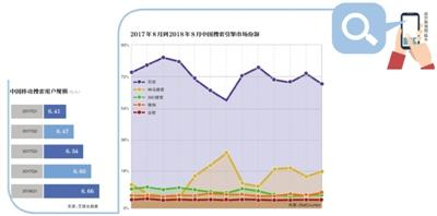 """搜索引擎广告调查:有网站搜""""祛痘""""点一次20元"""