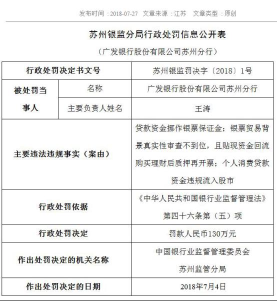 8月1日,广发银行天津分行:违反征信业条例结算账户管理违法违规