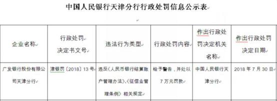 8月22日,广发银行惠州分行:未及时报告案件风险信息