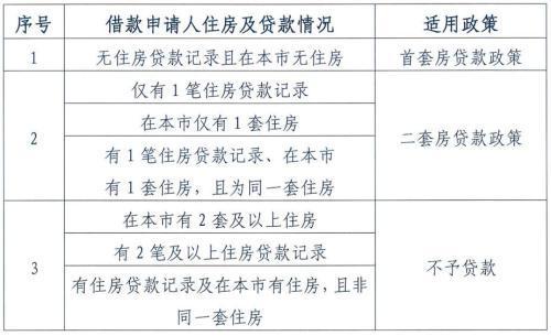 每缴存一年可贷10万元北京公积金买房将迎六大变化