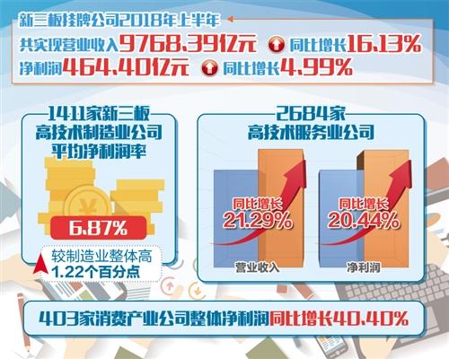 新三板市场挂牌公司半年报显示:中小民营经济体活力增强