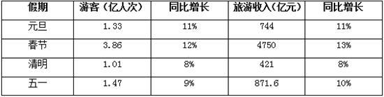 上市旅企晒半年成绩单:行业持续高景气 免税板块业绩亮眼