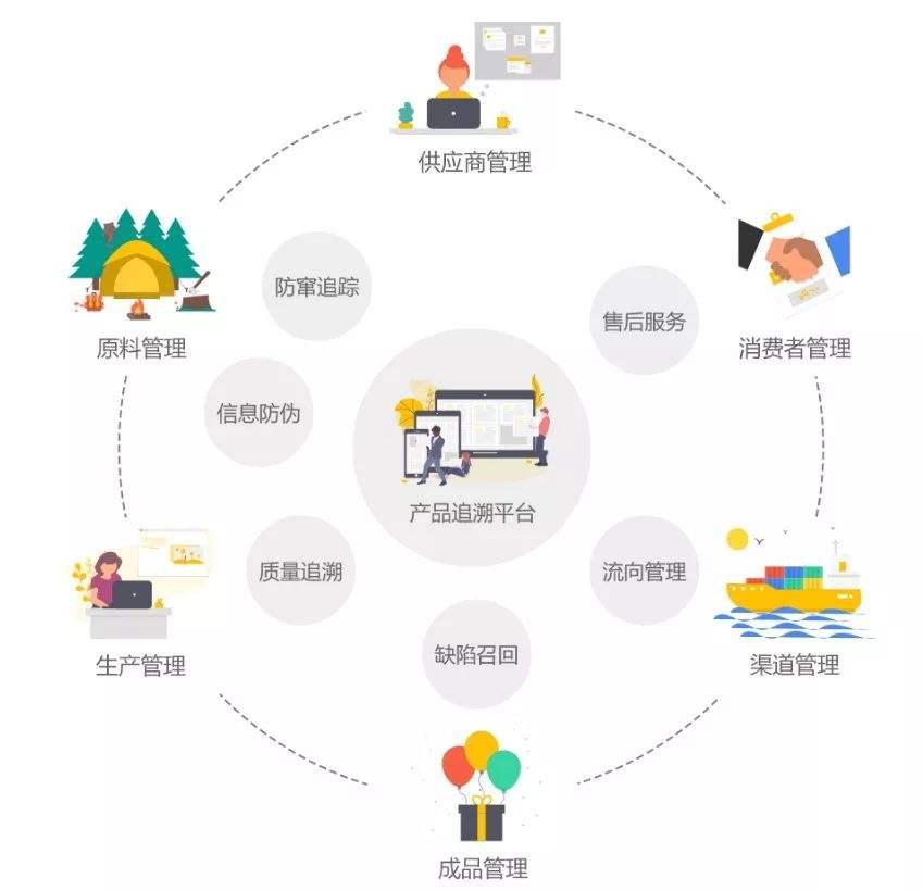 迅雷链开发者推出溯源应用:净化消费市场