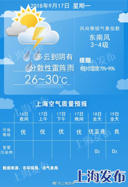 上海今有阵雨或雷雨 局部可达大到暴雨