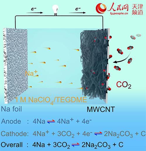 """新型""""可呼吸""""钠-二氧化碳电池研制成功"""
