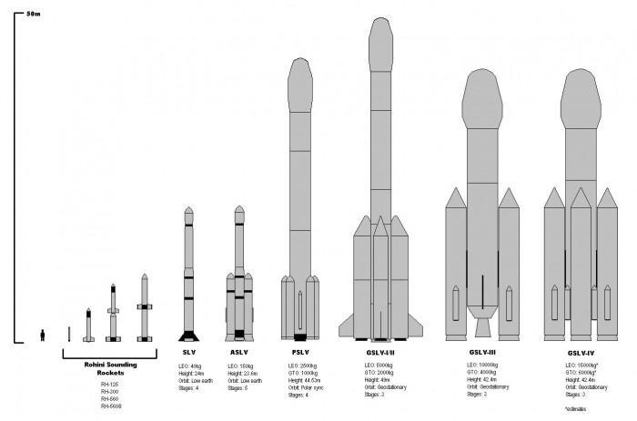 印度称将发射首枚小型火箭:可搭载500公斤卫星