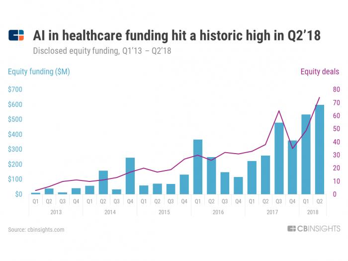AI正快速在医疗行业发挥影响力 投入不断加大