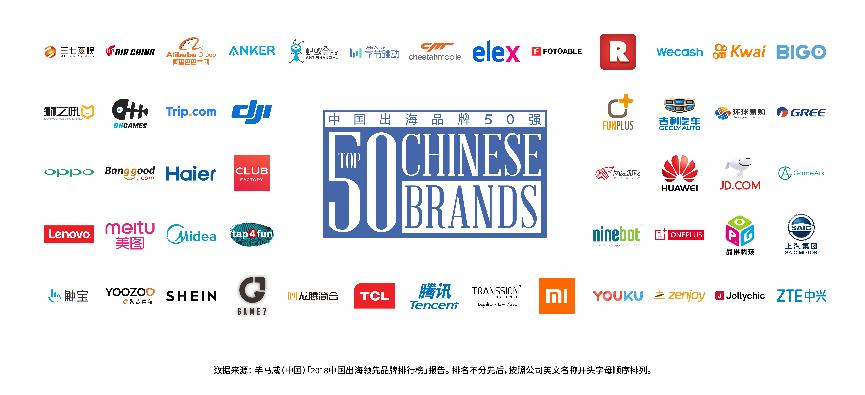 2018 Facebook中国出海品牌50强发布