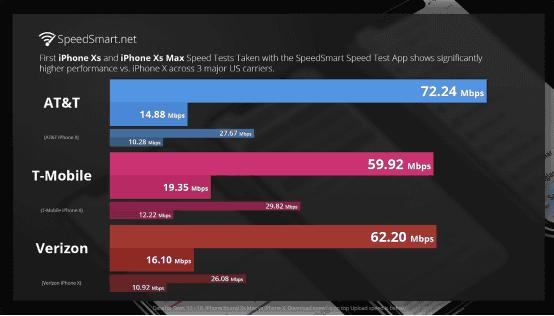 iPhone新机型首次支持4×4 MIMO 通信速度大幅提升