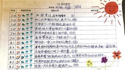 """武汉某小学老师发起""""21天不生气""""活动 八成生气原因为作业"""