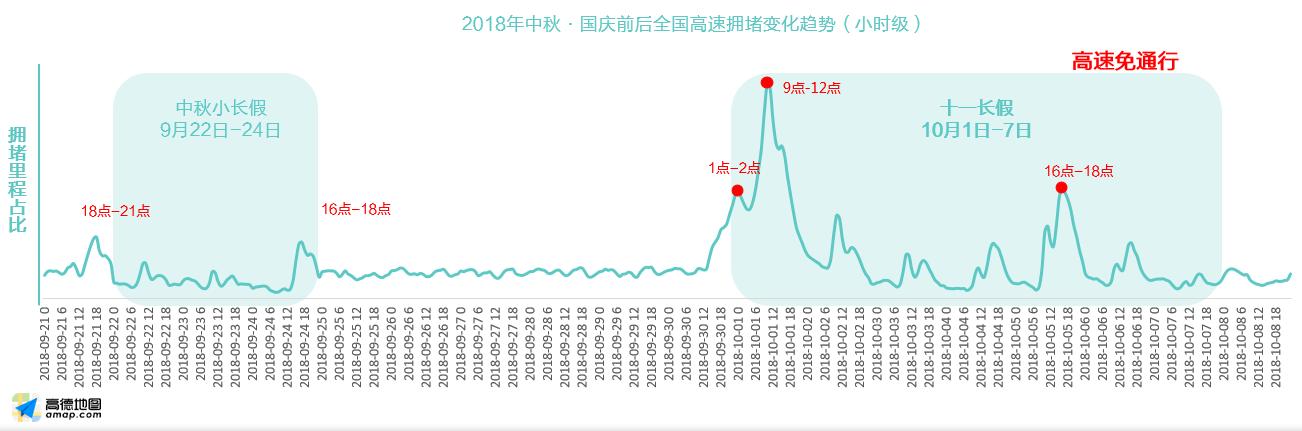 高德发布2018中秋国庆出行预测 十大人气景区出炉