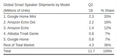 2018Q2智能音箱销量出炉:天猫精灵国内最多