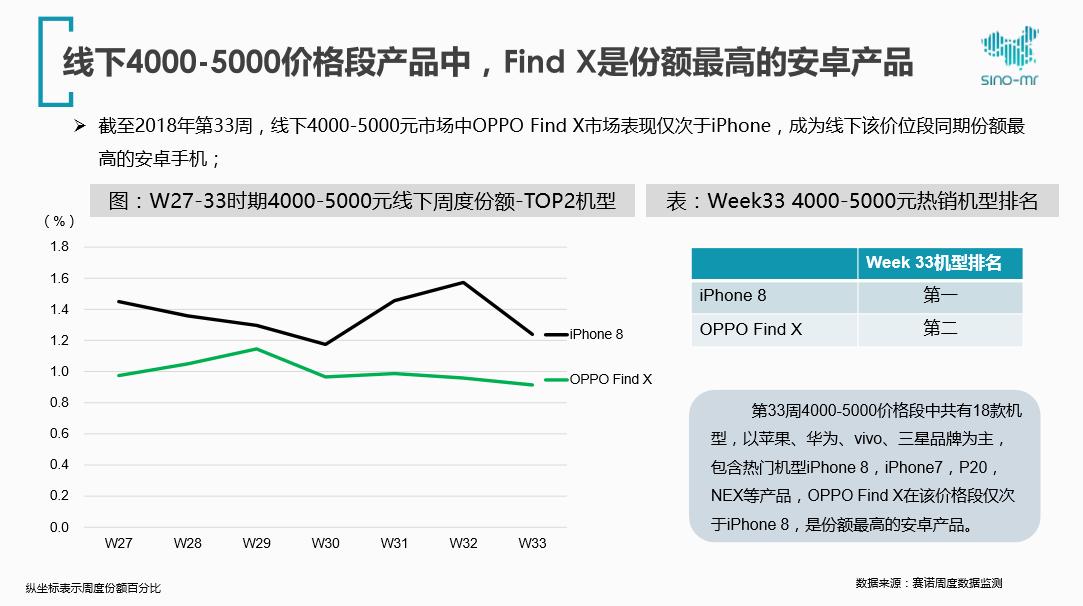 赛诺数据:OPPO Find X占领高端市场份额第一位