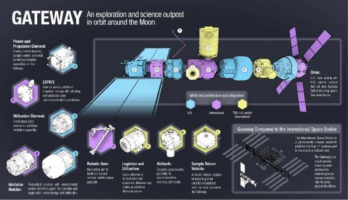 欧空局要求空客为月球轨道空间站设计关键模块