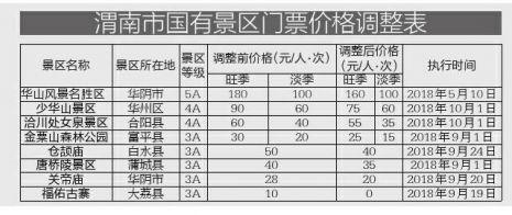 渭南8家国有景区门票降价 华山旺季门票160元