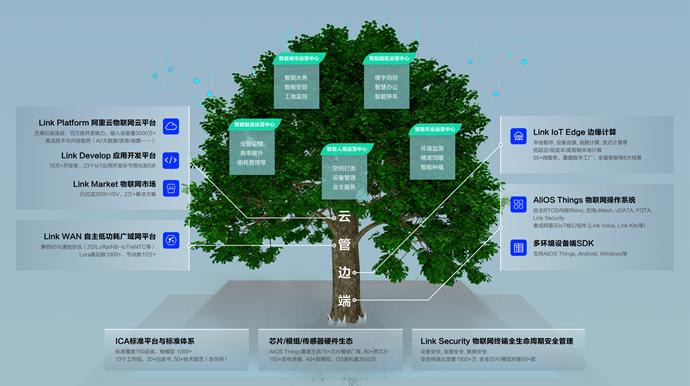 阿里云IoT市场总监王云词:物联网平台设备接入量超过3000万
