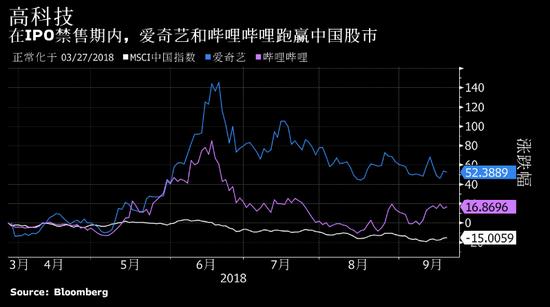 爱奇艺和B站IPO禁售期下周结束 股价面临重大考验
