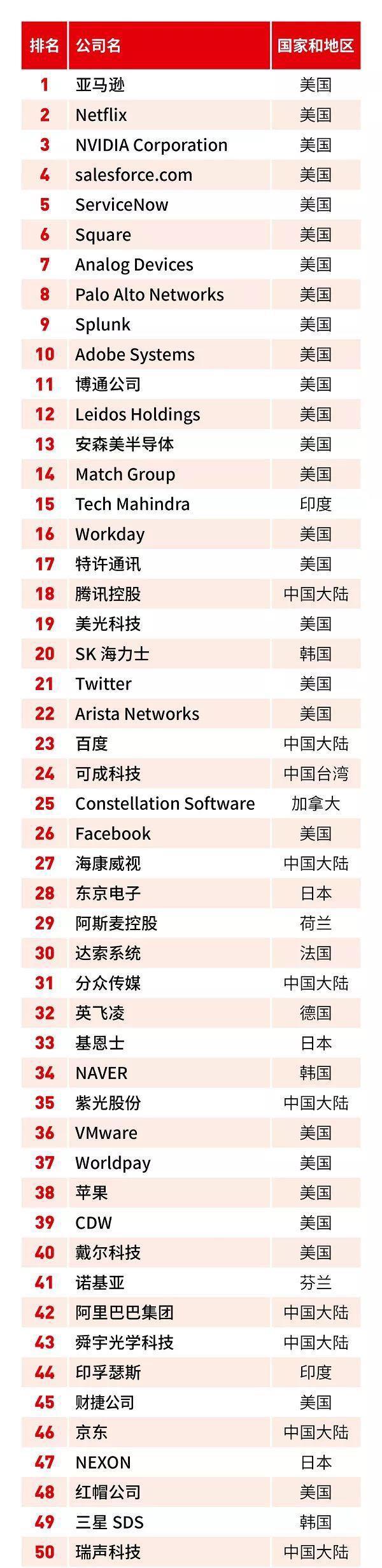"""福布斯全球""""数字经济百强"""":22家中国企业上榜"""