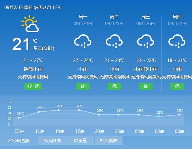 今起三天重庆阴雨 但气温适合探亲访友